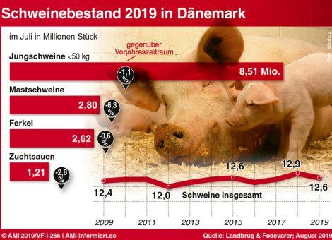 Regierung erwartet weltweit steigende Schweinefleischnachfrage