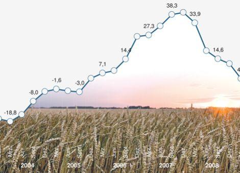 Konjunkturbarometer Agrar zeigt wieder nach oben
